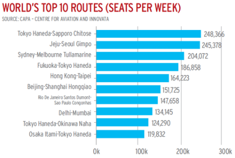 Las 10 rutas con más sillas ofrecidas en el mundo. De airlineleader.com