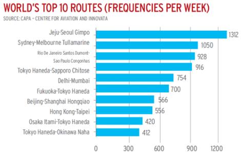 10 rutas con más frecuencias. De CAPA Aviation en airlineleader.com