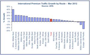 Cada vez menos tráfico premium entre Oceanía y Europa, que son los que generan utilidades en éstos vuelos. De CAPA Aviation