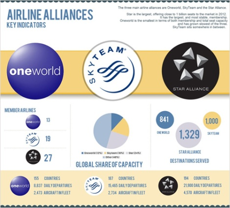 Características actuales de las alianzas aéreas. Tomado de OAG Aviation