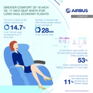 Resultados del estudio de Airbus respecto al ancho de asientos de clase económica