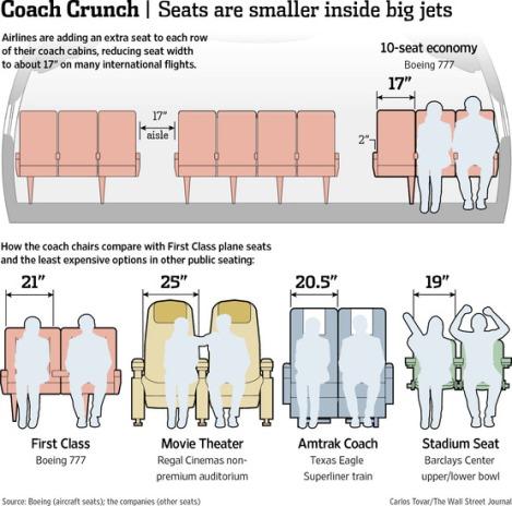 Comparación ancho de silla en un B777 con 10 asientos por fila con otros asientos. De Wall Street Journal