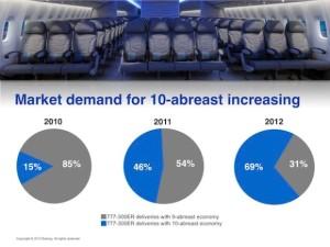 Comparación entre porcentaje de nuevos B777 entregados con 9 y con 10 sillas por fila, en 2010, 2011 y 2012. Vía Air Insight