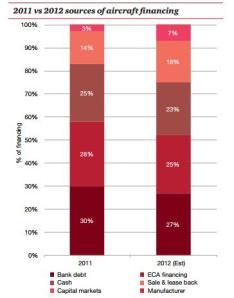 Fuentes de financiamiento de la compra de aviones nuevos en 2011 y 2012. Por PwC